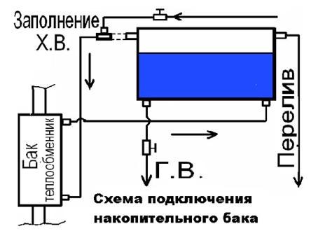 Подключение теплообменника с баком для воды Кожухотрубный жидкостный ресивер ONDA RL 170 Кисловодск